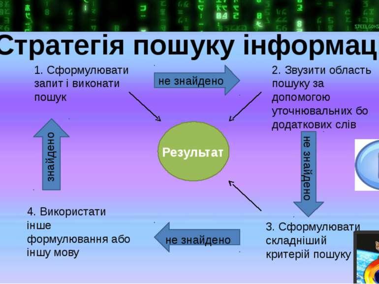 Стратегія пошуку інформації Результат 2. Звузити область пошуку за допомогою ...