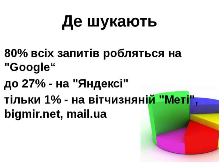 """Де шукають 80% всіх запитів робляться на """"Google"""" до 27% - на """"Яндексі"""" тіль..."""