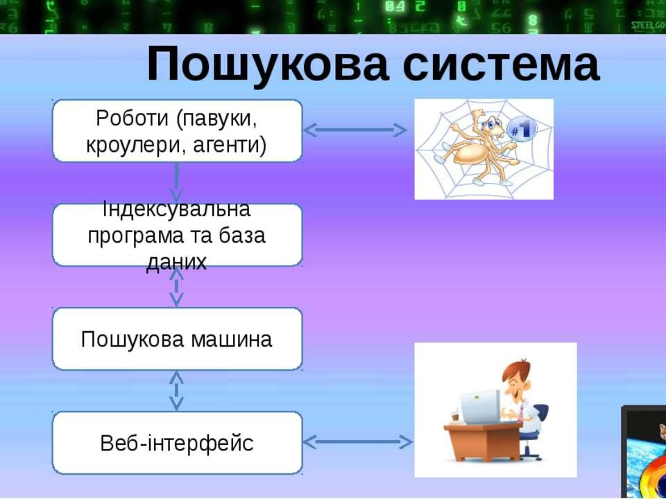 Роботи (павуки, кроулери, агенти) Індексувальна програма та база даних Пошуко...