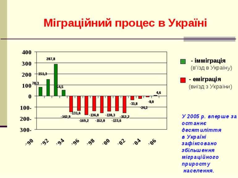 Міграційний процес в Україні 78,3 151,3 287,8 54,5 -131,6 -169,2 -136,0 -152,...