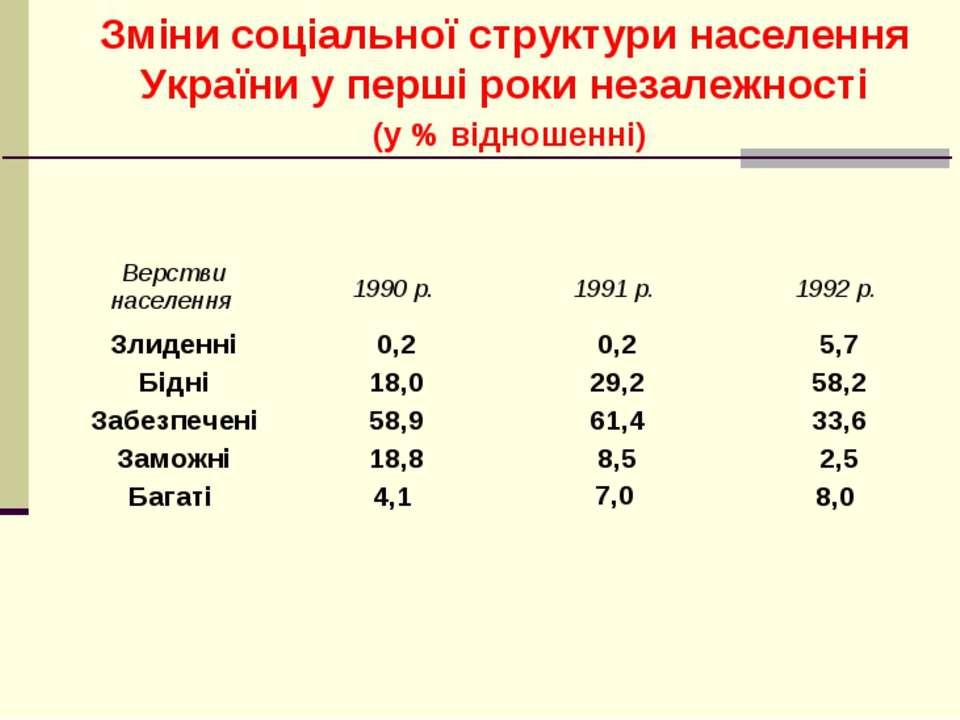 Зміни соціальної структури населення України у перші роки незалежності (у % в...