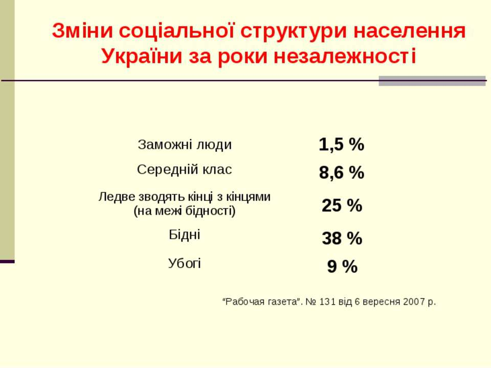 """Зміни соціальної структури населення України за роки незалежності """"Рабочая га..."""