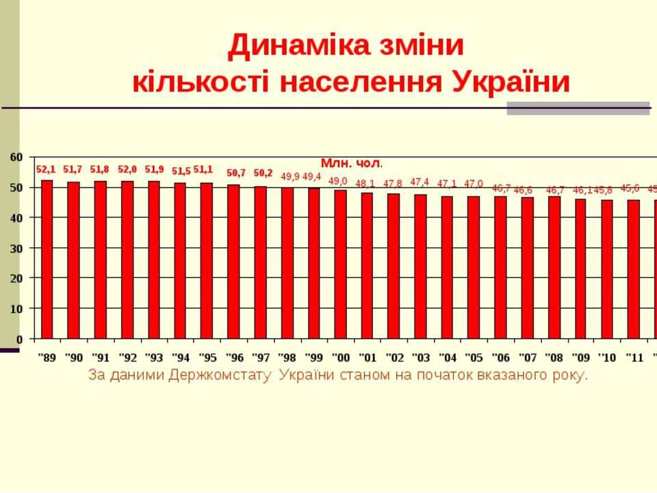 Динаміка зміни кількості населення України 52,1 51,8 52,0 51,9 51,5 51,1 50,7...