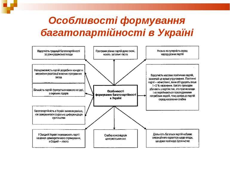 Особливості формування багатопартійності в Україні