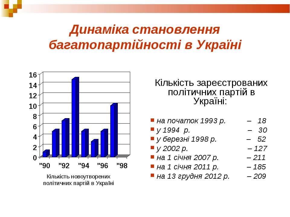 Динаміка становлення багатопартійності в Україні Кількість зареєстрованих пол...