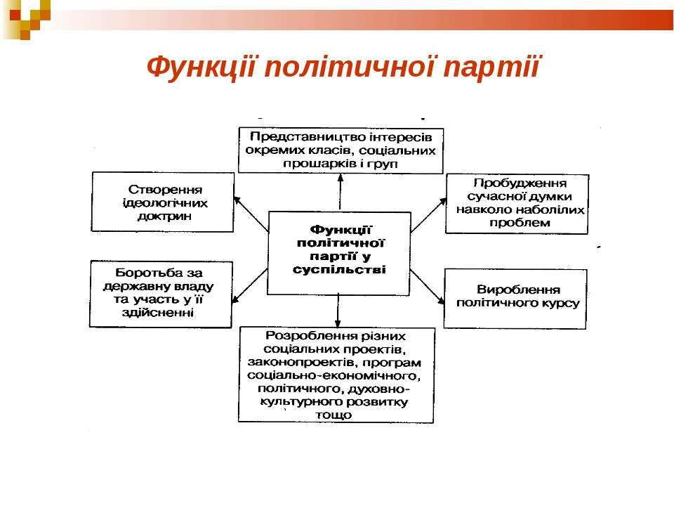 Функції політичної партії