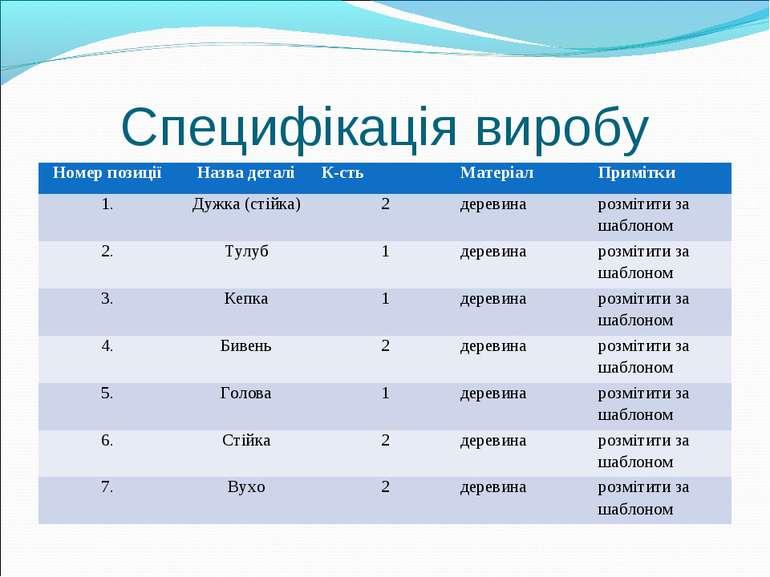 Специфікація виробу Номер позиції Назва деталі К-сть Матеріал Примітки 1. Дуж...