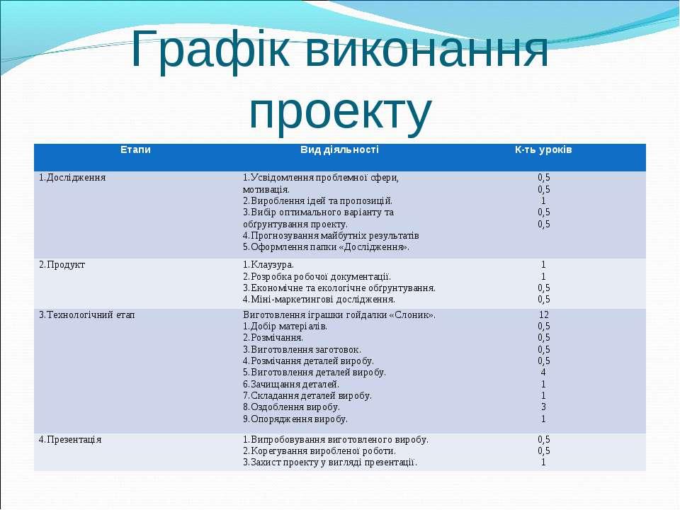 Графік виконання проекту Етапи Вид діяльності К-ть уроків 1.Дослідження 1.Усв...