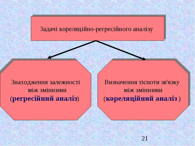 Задачі кореляцiйно-регресiйного аналізу Знаходження залежності між змінними (...