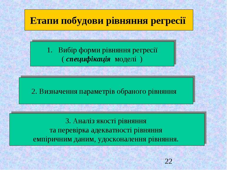 Етапи побудови рівняння регресії Вибір форми рівняння регресії ( сnецифiкацiя...