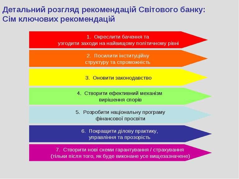 Детальний розгляд рекомендацій Світового банку: Сім ключових рекомендацій 1. ...