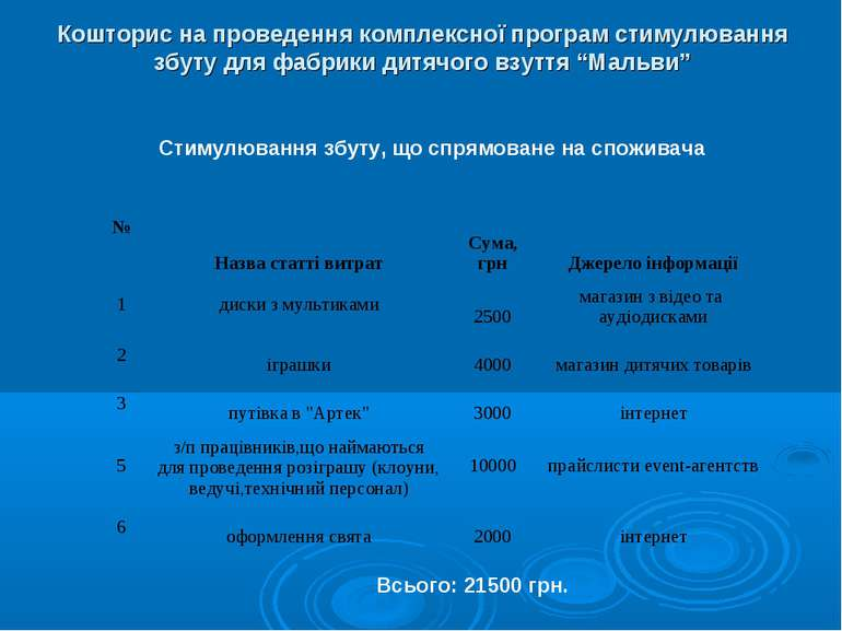Кошторис на проведення комплексної програм стимулювання збуту для фабрики  дит. 87c78f0f464fb