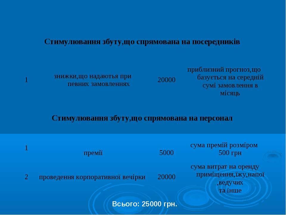 """Львівська фабрика дитячого взуття """"Мальви"""". Учнівський проект ... 39b939e07d606"""