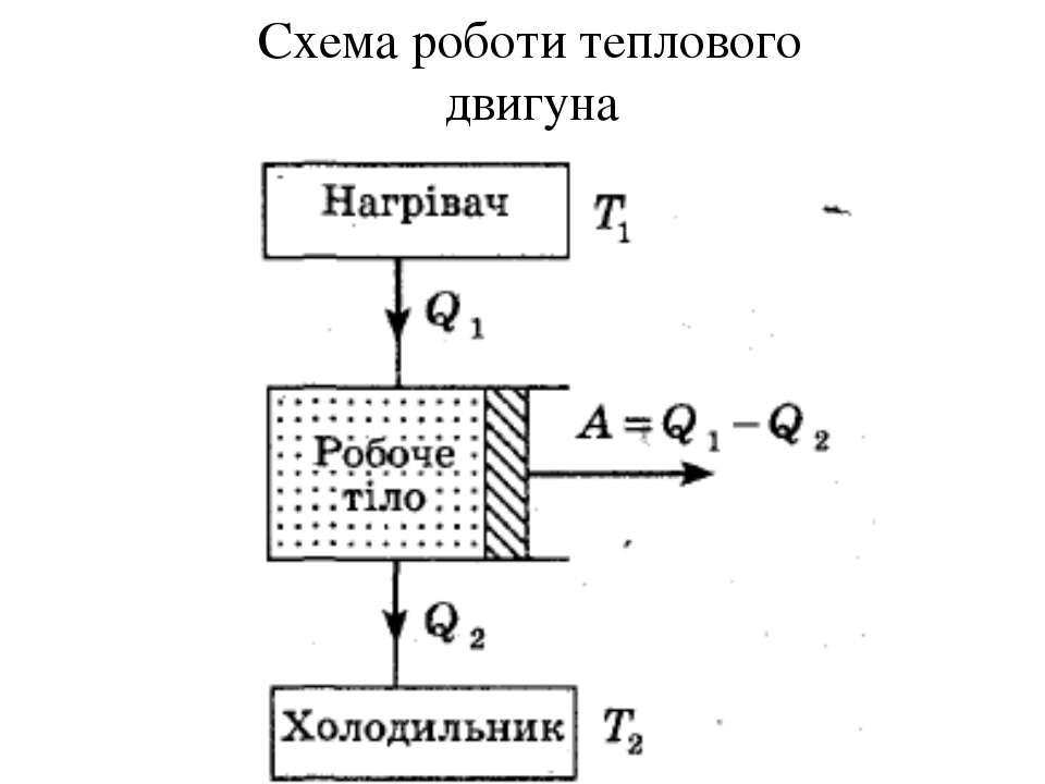 Схема роботи теплового двигуна