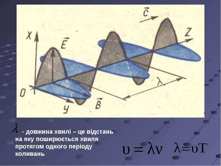 - довжина хвилі – це відстань на яку поширюється хвиля протягом одного період...