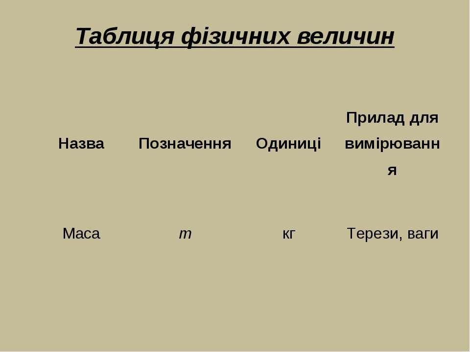 Таблиця фізичних величин Назва Позначення Одиниці Прилад для вимірювання Маса...