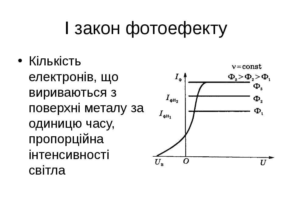 І закон фотоефекту Кількість електронів, що вириваються з поверхні металу за ...
