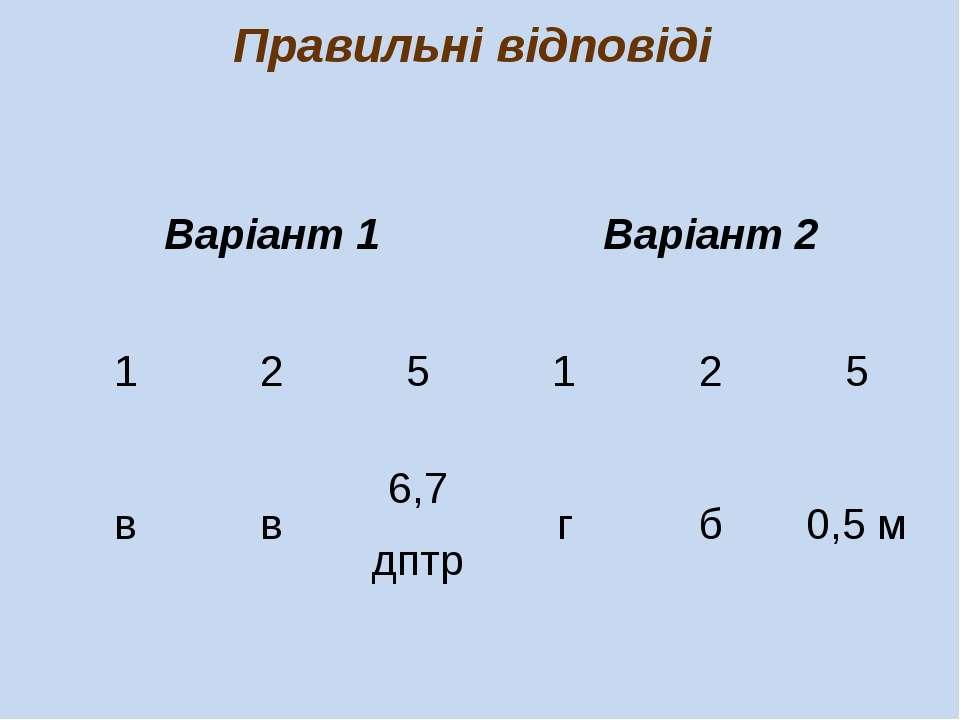 Правильні відповіді Варіант 1 Варіант 2 1 2 5 1 2 5 в в 6,7 дптр г б 0,5 м
