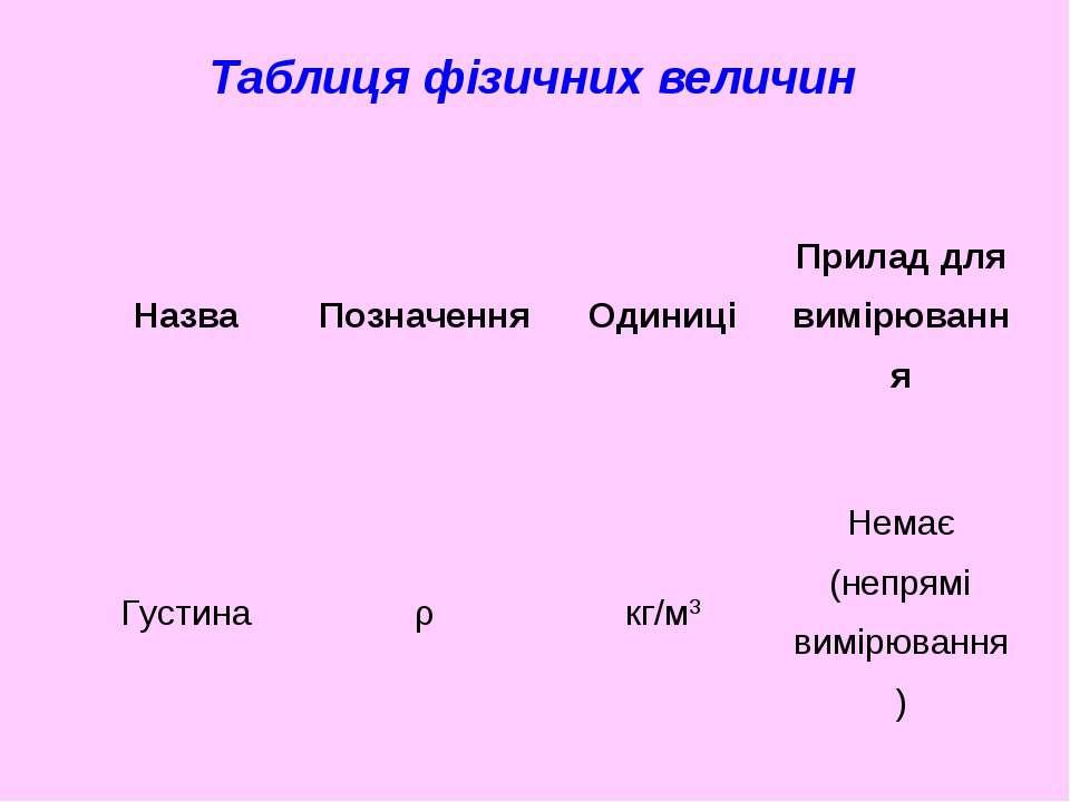 Таблиця фізичних величин Назва Позначення Одиниці Прилад для вимірювання Густ...