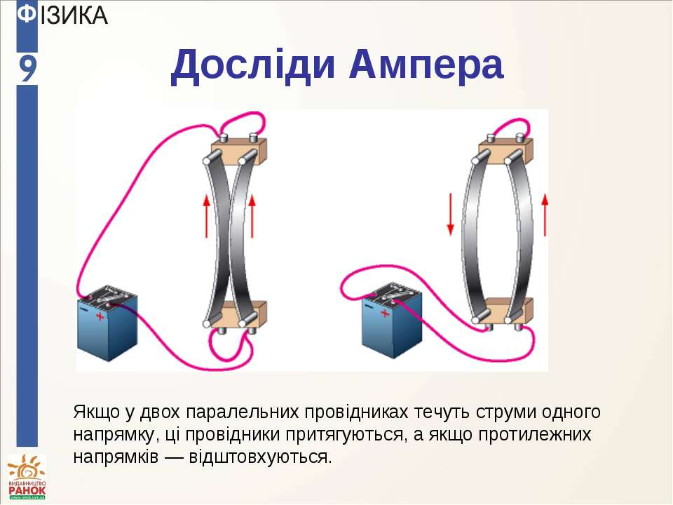 Досліди Ампера Якщо у двох паралельних провідниках течуть струми одного напря...