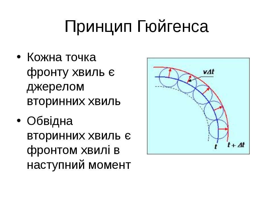 Принцип Гюйгенса Кожна точка фронту хвиль є джерелом вторинних хвиль Обвідна ...