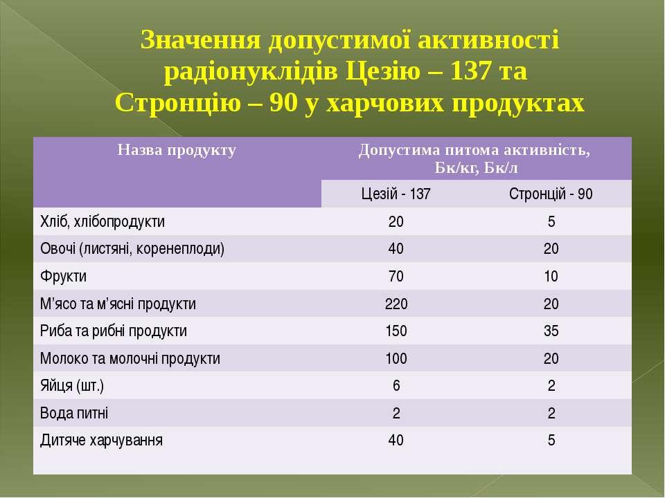 Значення допустимої активності радіонуклідів Цезію – 137 та Стронцію – 90 у х...
