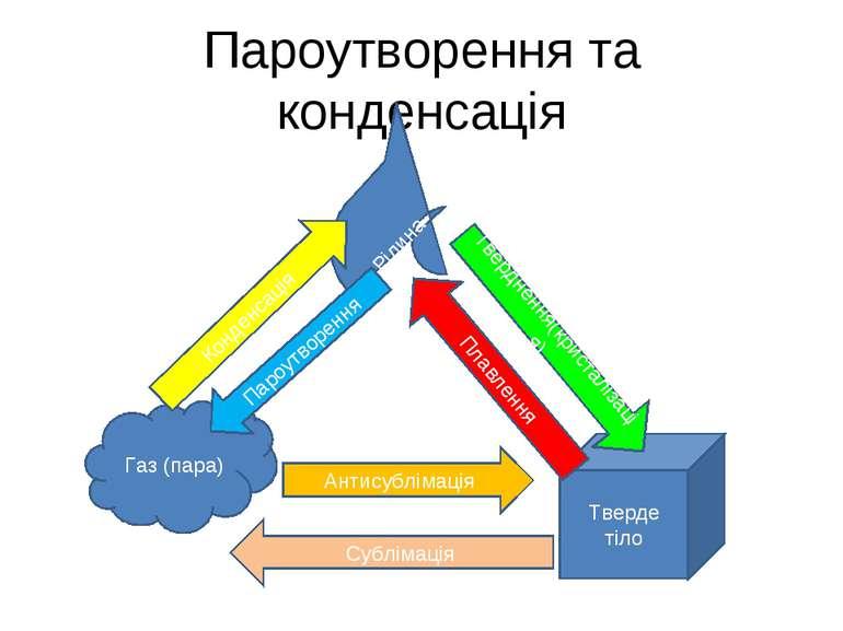 Пароутворення та конденсація Рідина Тверде тіло Газ (пара) Тверднення(кристал...