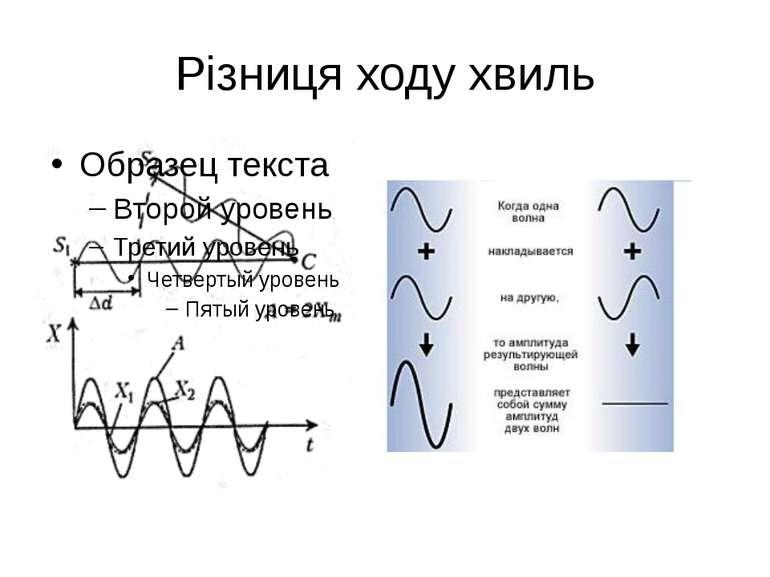 Різниця ходу хвиль