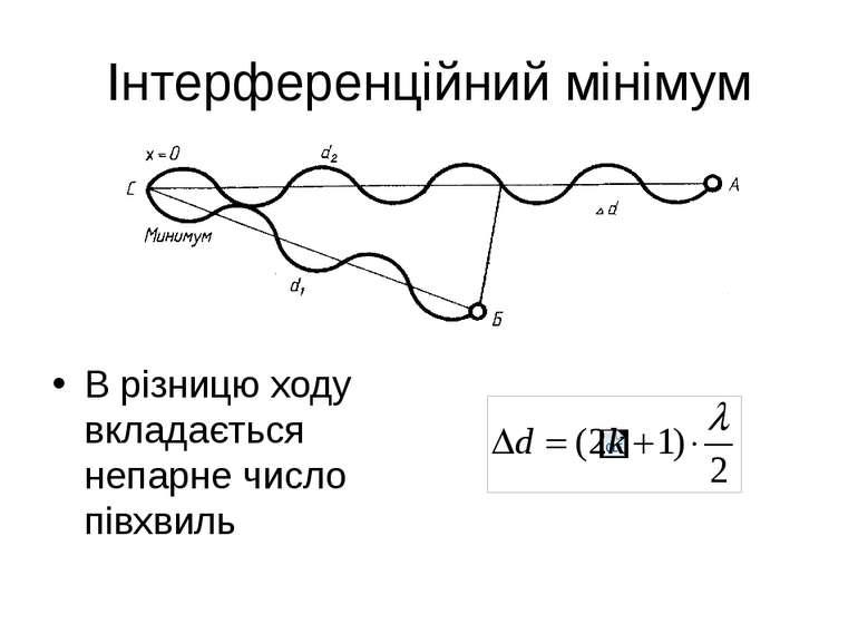 Інтерференційний мінімум В різницю ходу вкладається непарне число півхвиль