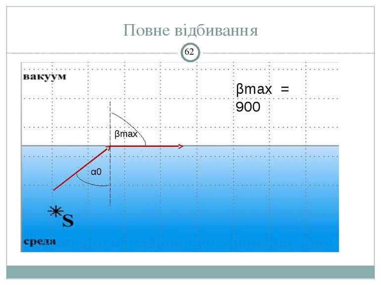 Повне відбивання α0 βmax βmax = 900 Опыт показывает: Луч, идущий перпендикуля...