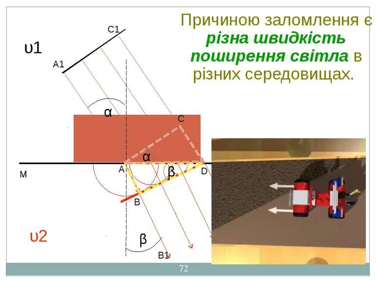 А А1 В В1 С С1 D N M D1 υ1 υ2 α β α β Причиною заломлення є різна швидкість п...