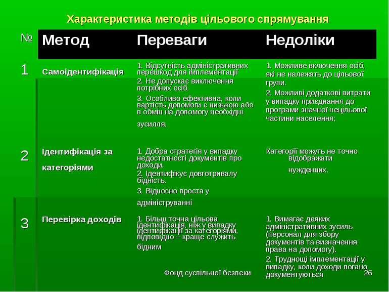Фонд суспільної безпеки * Характеристика методів цільового спрямування № Мето...