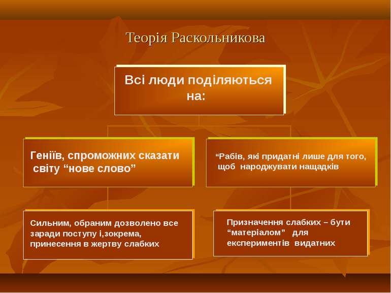 Теорія Раскольникова Всі люди поділяються на: Геніїв, спроможних сказати світ...