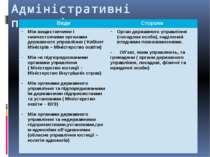 Адміністративне правопорушення Ознаки Адміністративна відповідальність Адміні...