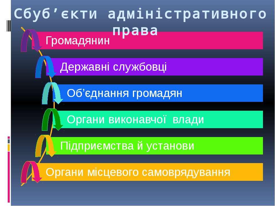 Склад адміністративної провини включає: 1) Об'єкт - суспільні відносини, що о...