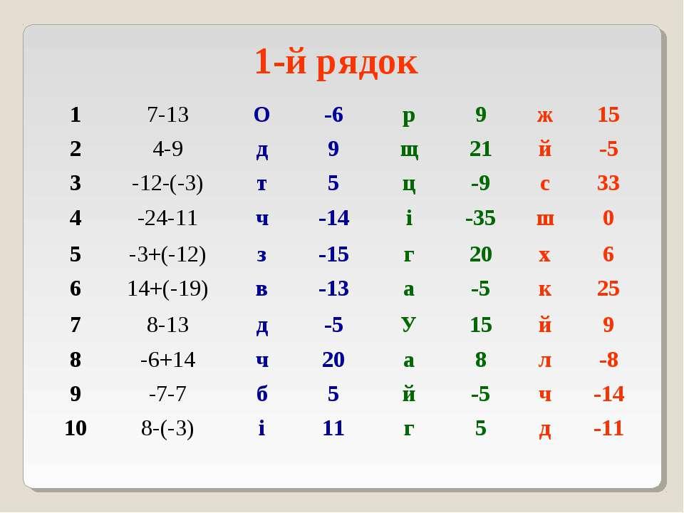1-й рядок 1 7-13 О -6 р 9 ж 15 2 4-9 д 9 щ 21 й -5 3 -12-(-3) т 5 ц -9 с 33 4...