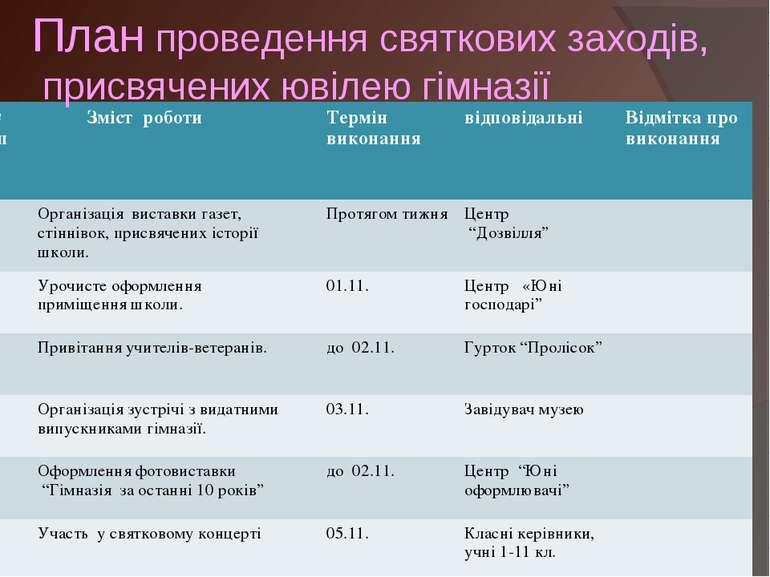 План проведення святкових заходів, присвячених ювілею гімназії № з/п Зміст ро...
