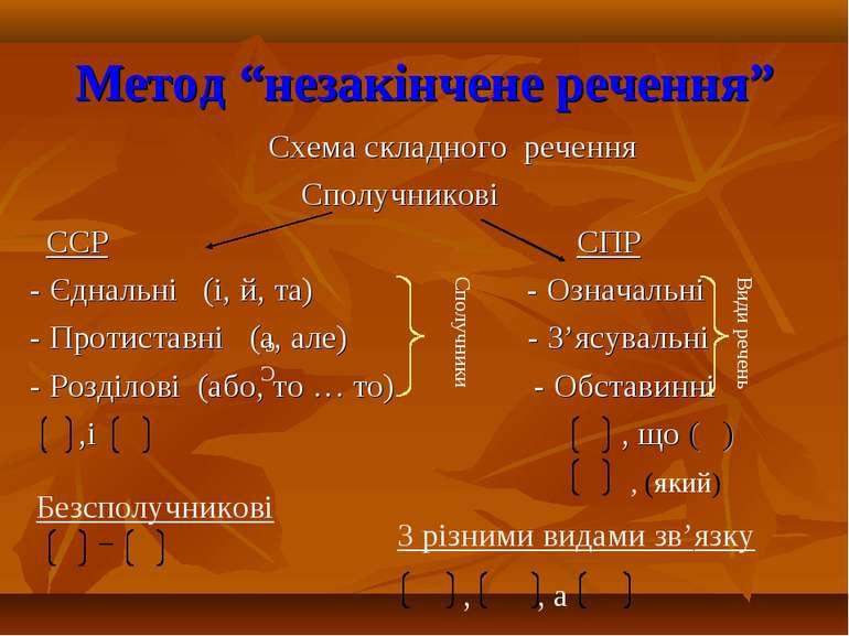 """Метод """"незакінчене речення"""" Схема складного речення Сполучникові ССР СПР - Єд..."""