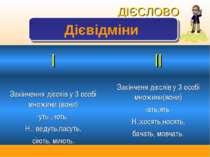 ДІЄСЛОВО Дієвідміни І ІІ Закінчення дієслів у 3 особі множини (вони) -уть ,-ю...