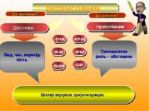 ДІЄПРИСЛІВНИК Дієслово прислівник Що роблячи? Що зробивши? Синтаксична роль –...