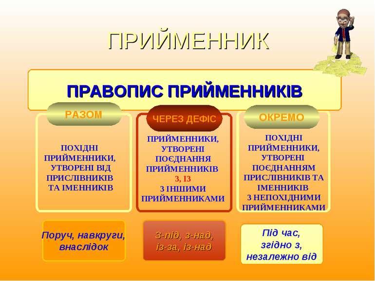 ПРИЙМЕННИК ПОХІДНІ ПРИЙМЕННИКИ, УТВОРЕНІ ВІД ПРИСЛІВНИКІВ ТА ІМЕННИКІВ ПРИЙМЕ...