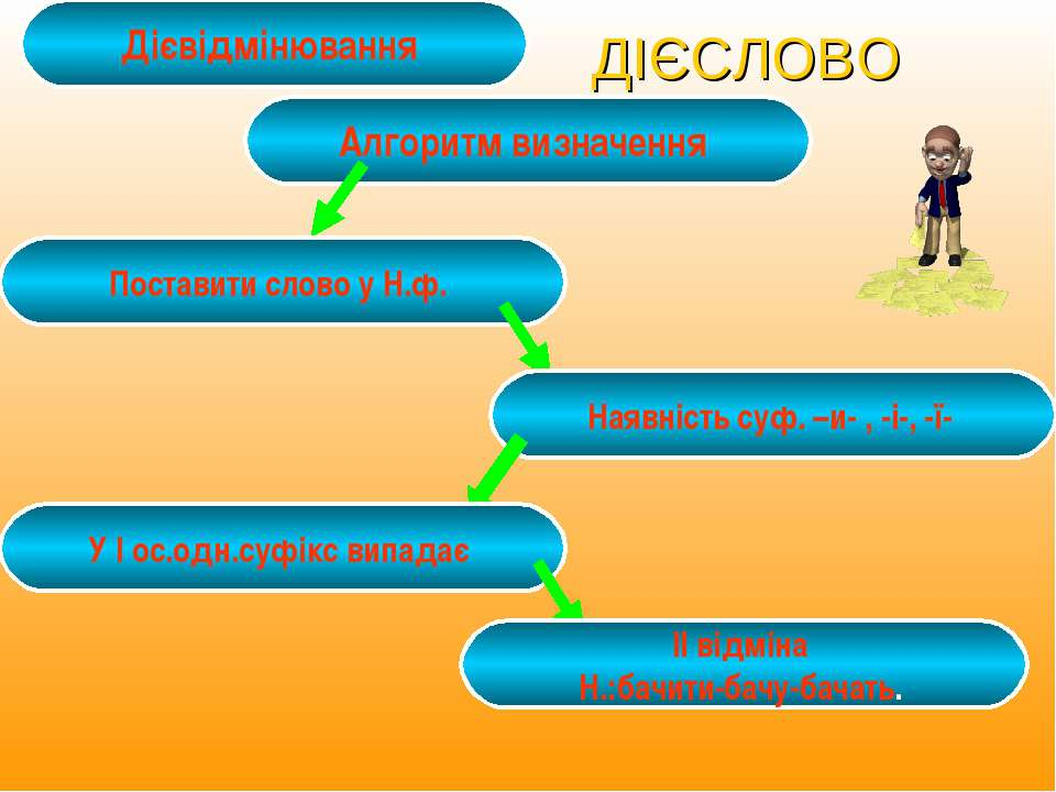 ДІЄСЛОВО Дієвідмінювання Алгоритм визначення Поставити слово у Н.ф. Наявність...