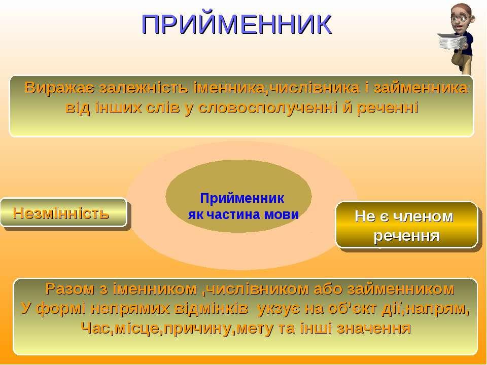 ПРИЙМЕННИК Виражає залежність іменника,числівника і займенника від інших слів...