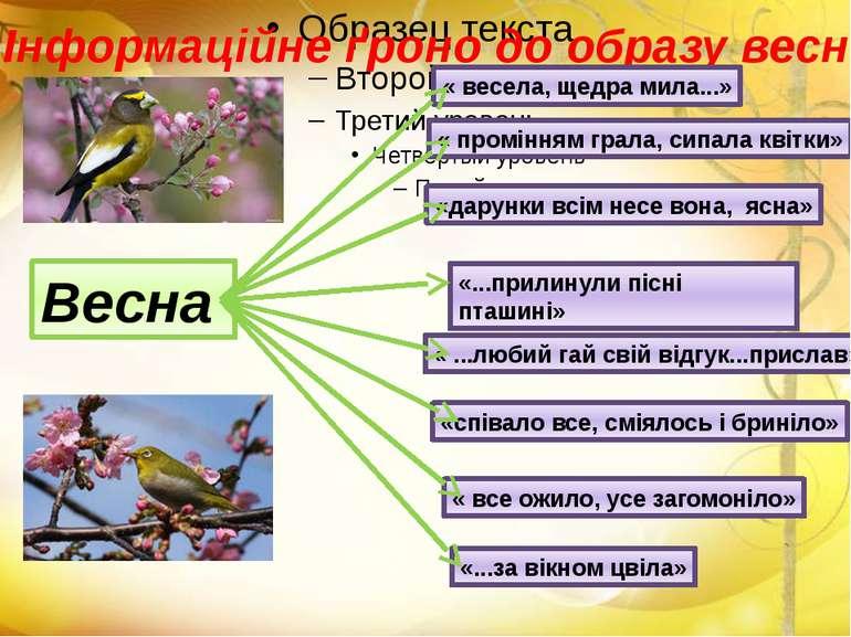 Інформаційне ґроно до образу весни: Весна « весела, щедра мила...» « проміння...