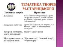 ТЕМАТИКА ТВОРІВ М.СТАРИЦЬКОГО Тематика творів Приклади Історичні П'єса і пові...