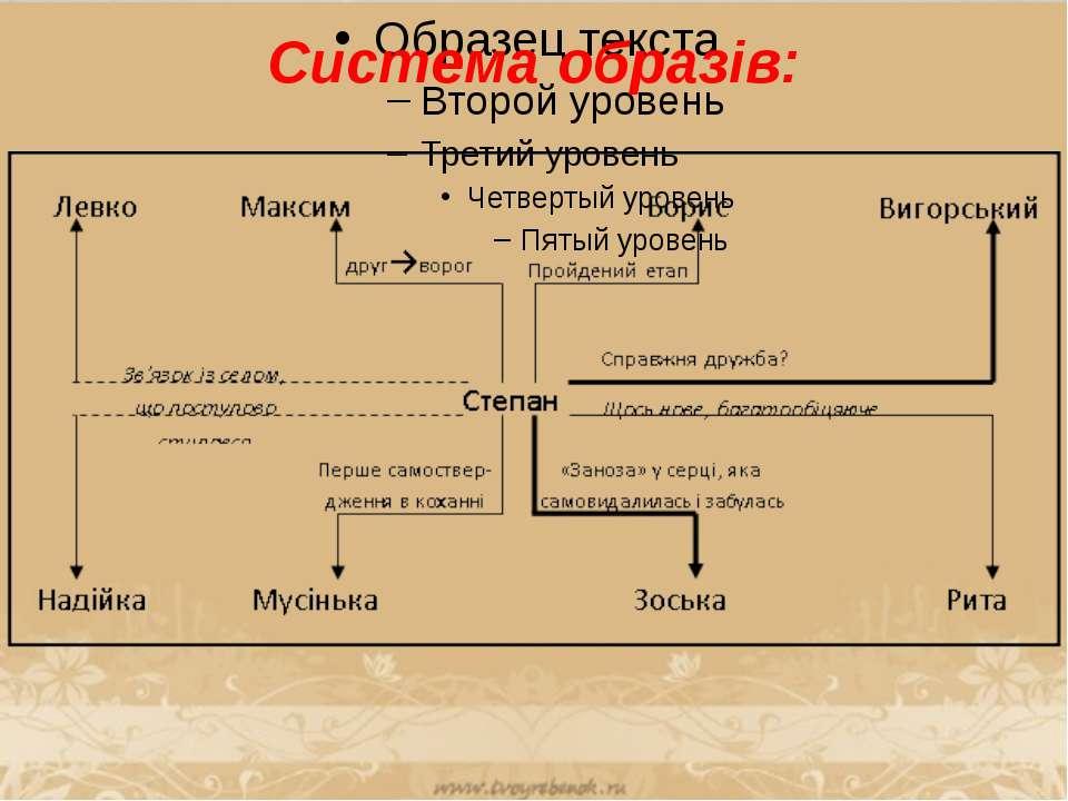 Система образів: