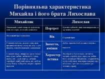 Порівняльна характеристика Михайла і його брата Лихослава Недобрий се був чол...