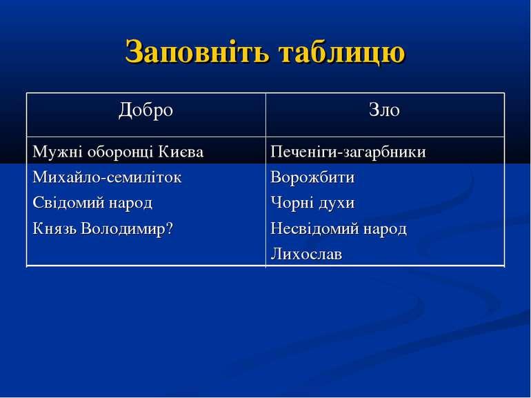 Заповніть таблицю Печеніги-загарбники Ворожбити Чорні духи Несвідомий народ Л...