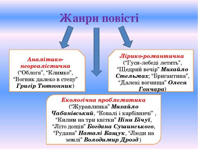 """Жанри повісті Аналітико-неореалістична (""""Облога"""", """"Климко"""", """"Вогник далеко в ..."""