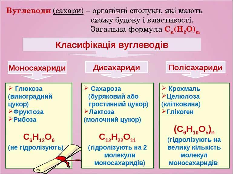 Крохмаль Целюлоза (клітковина) Глікоген (С6Н10О5)n (гідролізують на велику кі...